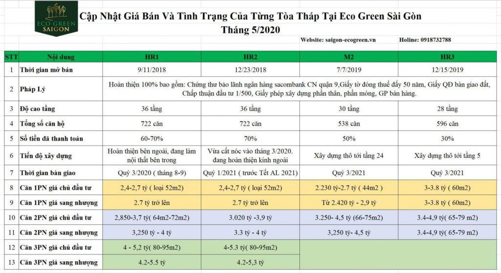 Cập nhật giá bán tại từng tòa tháp Eco green sài gòn tháng 5/2020