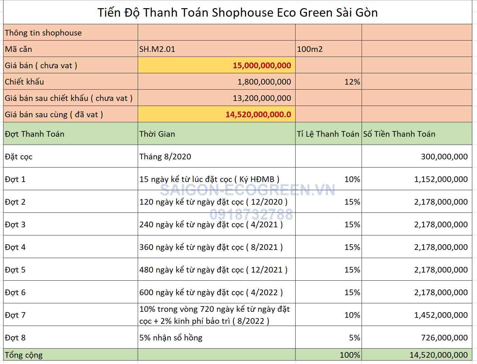 Tiến độ thanh toán shophouse Eco Green Sài Gòn Quận 7
